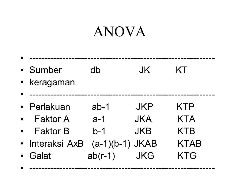 Jumlah Kuadrat (JK) Faktor koreksi (FK)= y… 2 /abr Jum Kuadrat Total (JKT)=    yijk 2 - FK JKA =  yi..