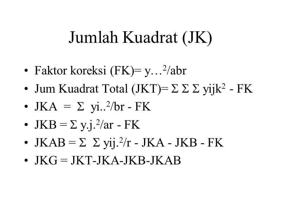 Jumlah Kuadrat (JK) Faktor koreksi (FK)= y… 2 /abr Jum Kuadrat Total (JKT)=    yijk 2 - FK JKA =  yi.. 2 /br - FK JKB =  y.j. 2 /ar - FK JKAB = 