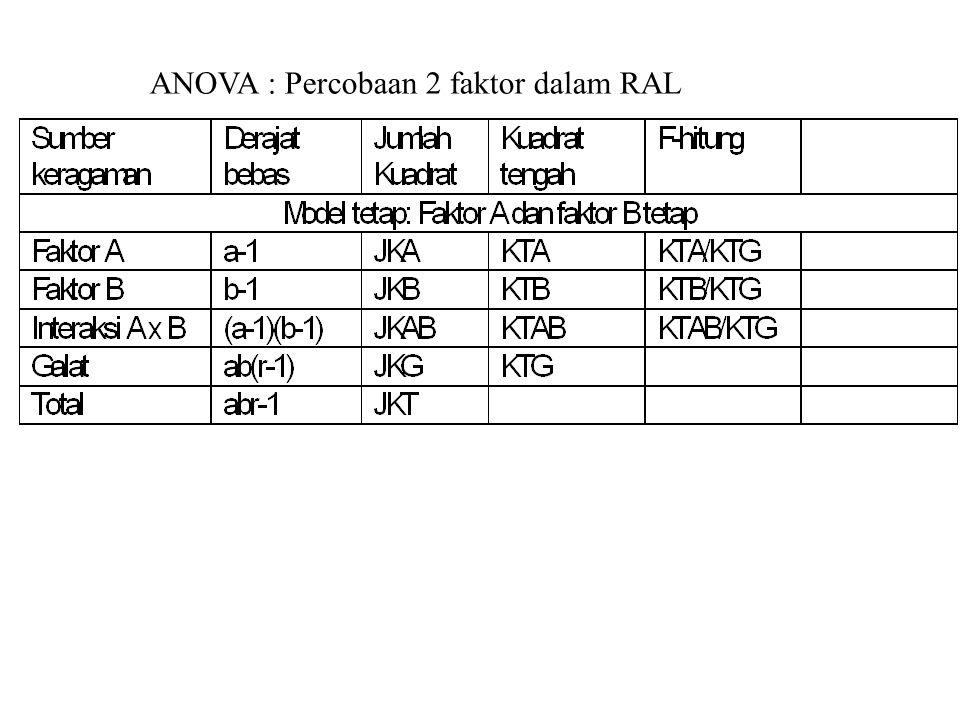Model Acak: Faktor A dan faktor B Acak Sumber db JK KT F-hitung