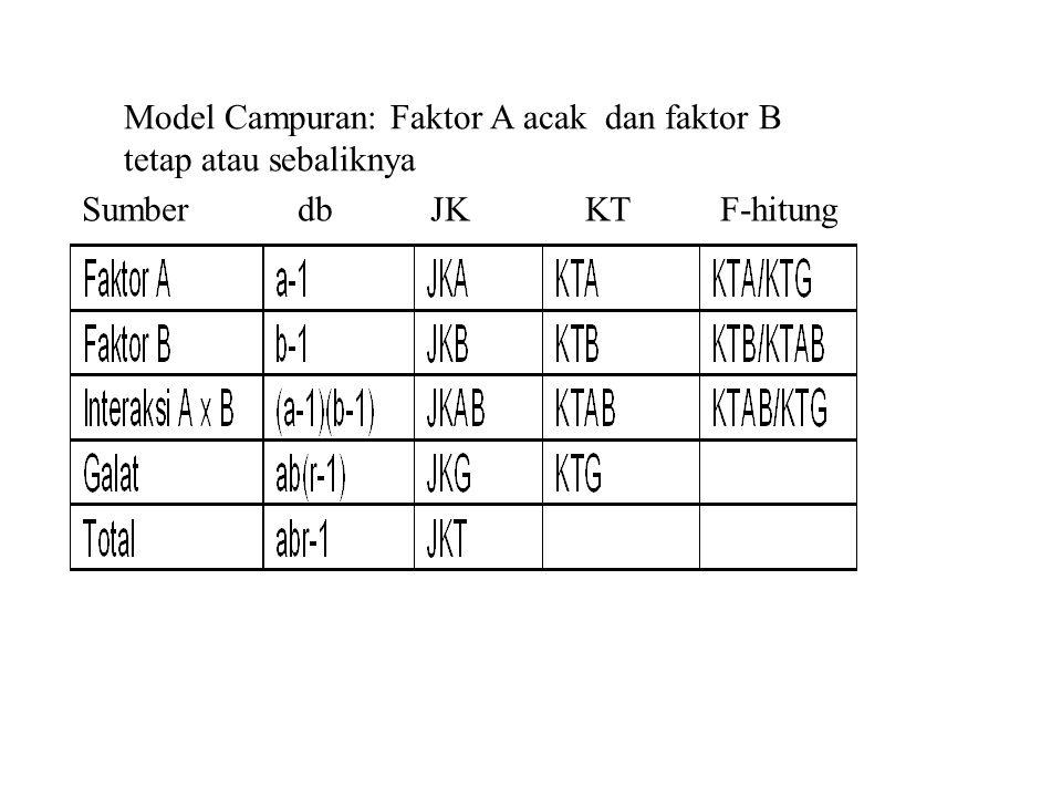 Model Campuran: Faktor A acak dan faktor B tetap atau sebaliknya Sumber db JK KT F-hitung