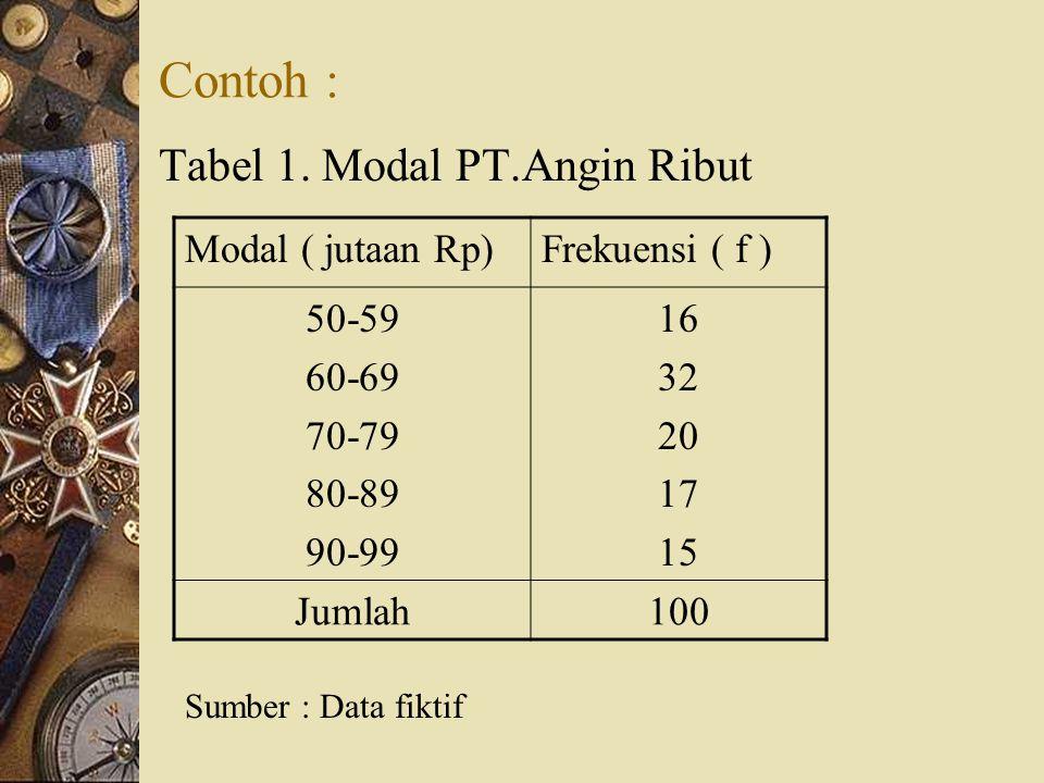 6. Panjang interval kelas. Jarak antara tepi atas kelas dan tepi bawah kelas. 7. Frekuensi kelas. Banyaknya data yang termasuk ke dalam kelas tertentu