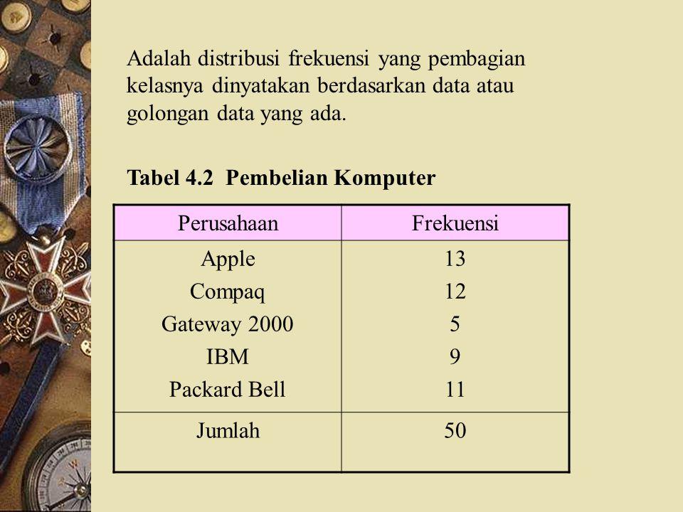 DISTRIBUSI FREKUENSI Daftar yang memuat data berkelompok disebut disebut distribusi frekuensi atau tabel frekuensi. Data berkelompok adalah data yang