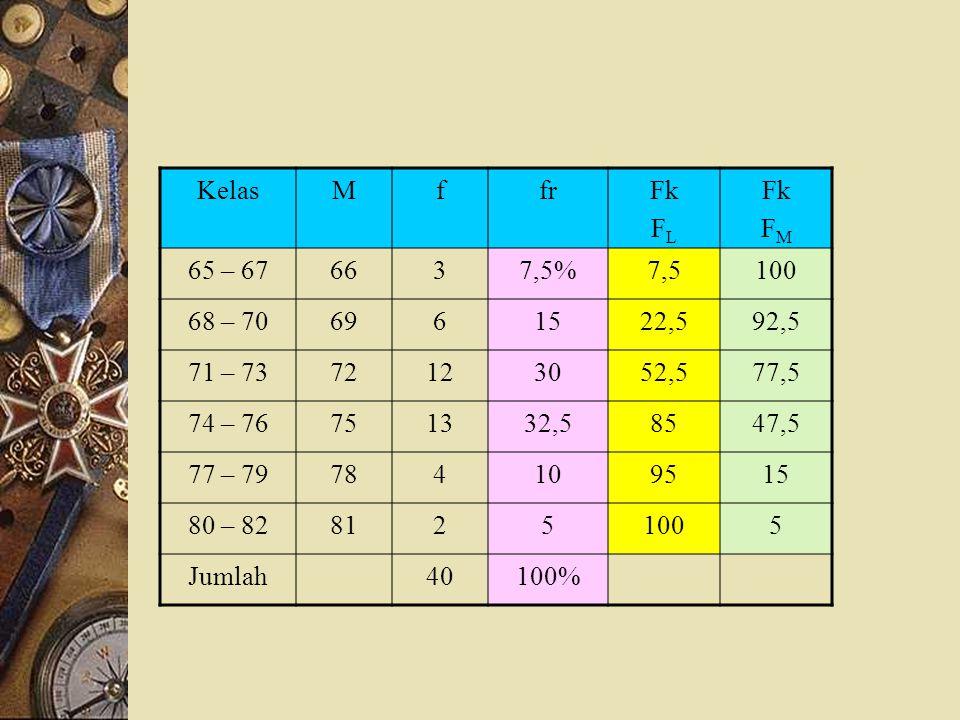 Urutkan dari yang terkecil  terbesar 65 82 Hitung k k = 1 + 3,322 log n = 1 + 3,322 log 40 = 1 + 5,322 = 6, 322  6 c = = 2,689  3
