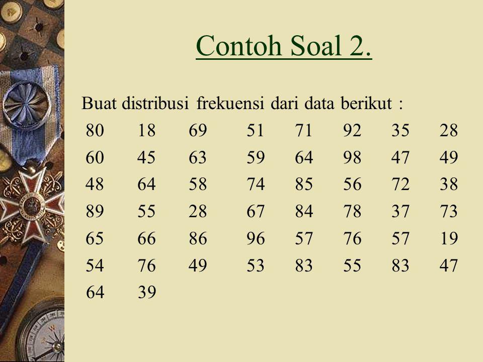 BuatHISTOGRAM GRAFIK lebih besar dan lebih kecil Hitung Q 3, D 6, P 30 Kemiringan & Keruncingan