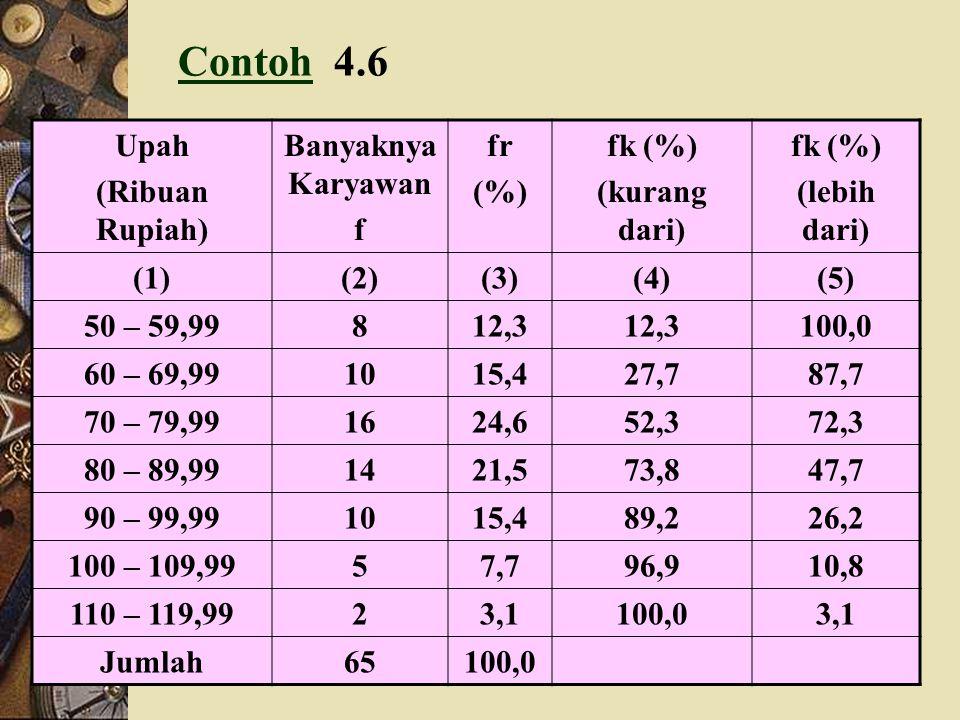 Batas Kelas Modal XffrFk F L Fk F M (1)(2)(3)(4)(5)(6) 30 – 3934,520,02 (2%)2%100% 40 – 4944,533598 50 – 5954,511 1695 60 – 6964,520 3684 70 – 7974,53