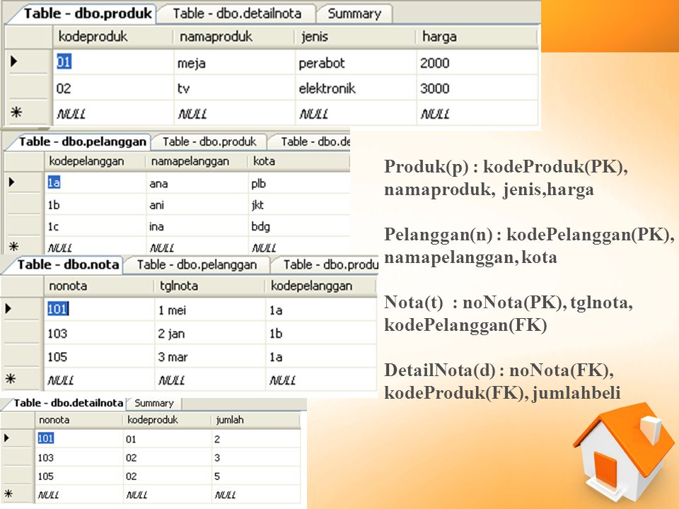 Produk(p) : kodeProduk(PK), namaproduk, jenis,harga Pelanggan(n) : kodePelanggan(PK), namapelanggan, kota Nota(t) : noNota(PK), tglnota, kodePelanggan(FK) DetailNota(d) : noNota(FK), kodeProduk(FK), jumlahbeli