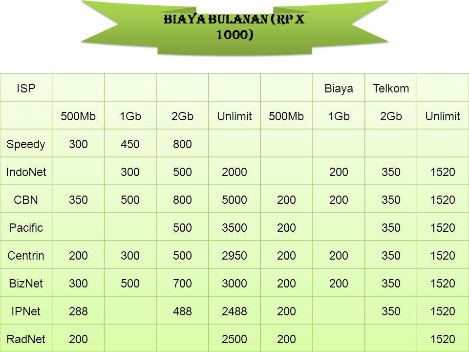 Biaya Bulanan (Rp x 1000)