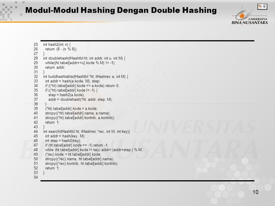 10 Modul-Modul Hashing Dengan Double Hashing 25 26 27 28 29 30 31 32 33 34 35 36 37 38 39 40 41 42 43 44 45 46 47 48 49 50 51 52 53 54 int hash2(int n