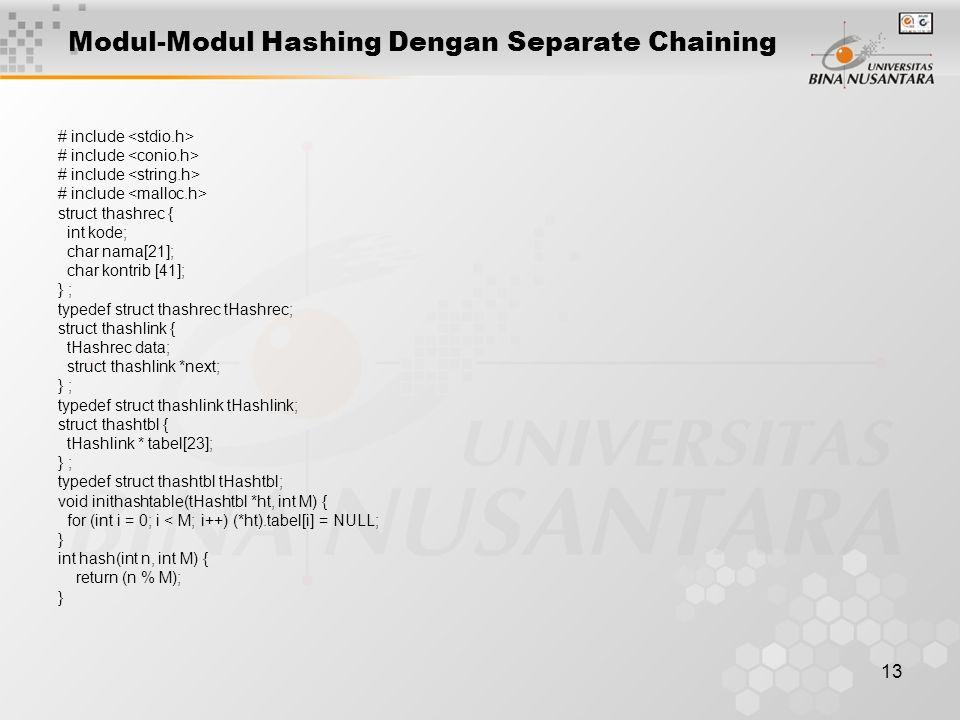 13 Modul-Modul Hashing Dengan Separate Chaining # include struct thashrec { int kode; char nama[21]; char kontrib [41]; } ; typedef struct thashrec tH