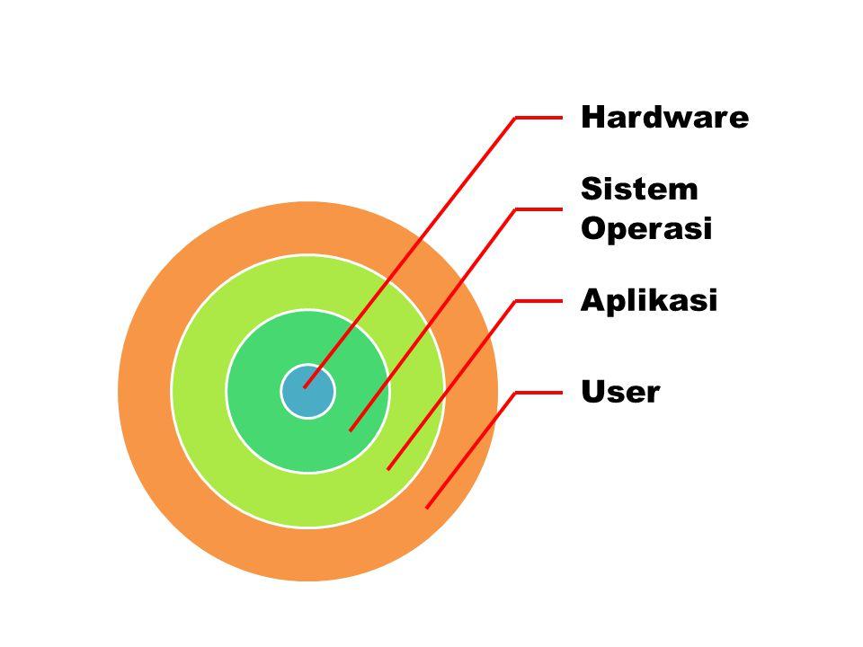 Hardware Sistem Operasi Aplikasi User
