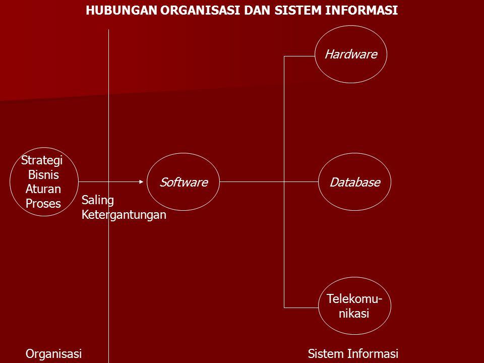 Strategi Bisnis Aturan Proses Software Hardware Database Telekomu- nikasi Saling Ketergantungan OrganisasiSistem Informasi HUBUNGAN ORGANISASI DAN SIS