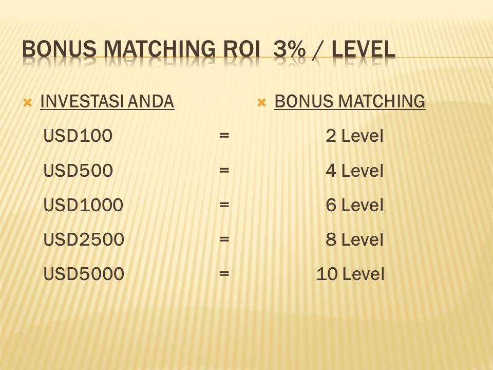  INVESTASI ANDA USD100= USD500= USD1000= USD2500= USD5000=  BONUS MATCHING 2 Level 4 Level 6 Level 8 Level 10 Level