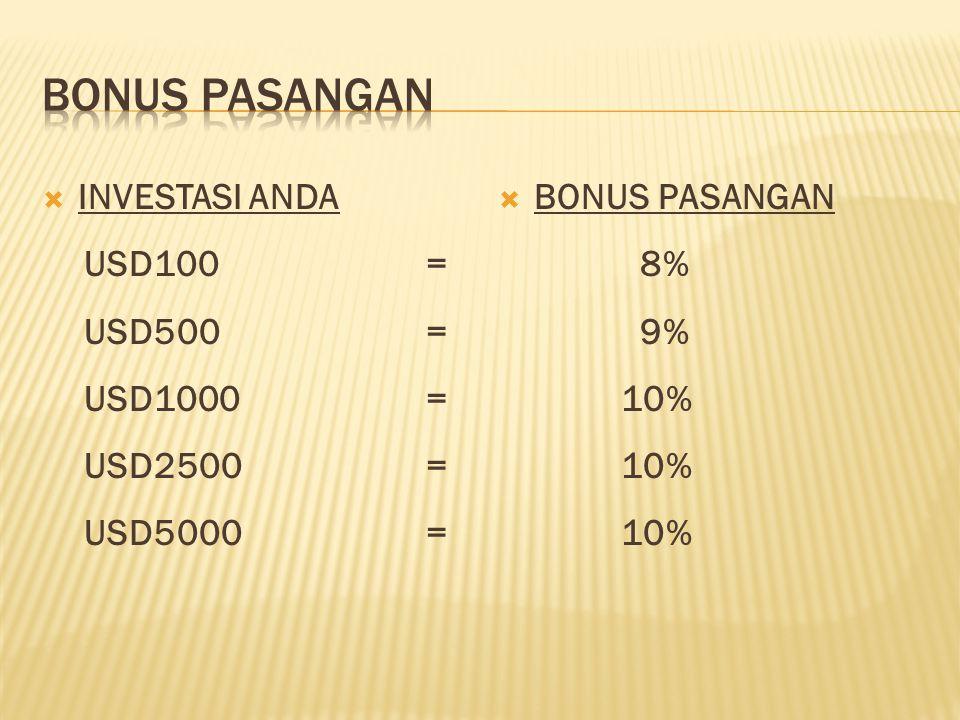  INVESTASI ANDA USD100= USD500= USD1000= USD2500= USD5000=  BONUS PASANGAN 8% 9% 10%