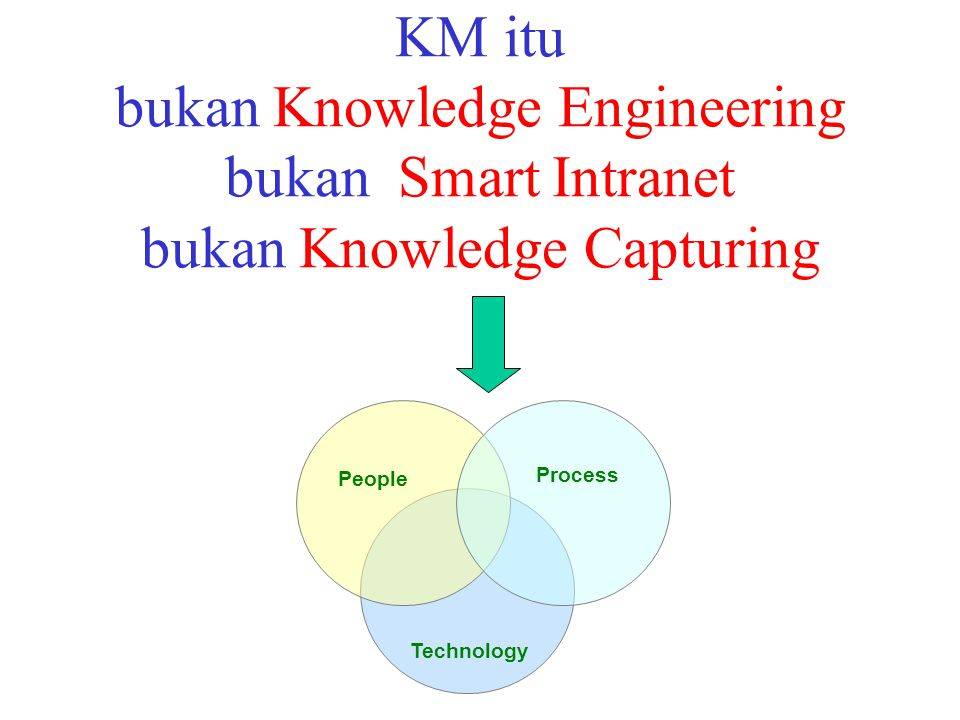 Cikal-Bakal KM Learning Organization (Arie de Geus) The Fifth Discipline (Senge) Knowledge Creating Companies (Nonaka, Takeuchi & Takeuchi) Working Knowledge (Davenport)