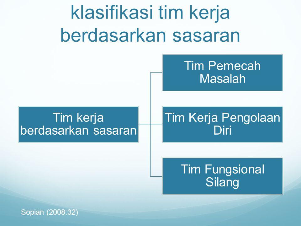 klasifikasi tim kerja berdasarkan sasaran Tim kerja berdasarkan sasaran Tim Pemecah Masalah Tim Kerja Pengolaan Diri Tim Fungsional Silang Sopian (200
