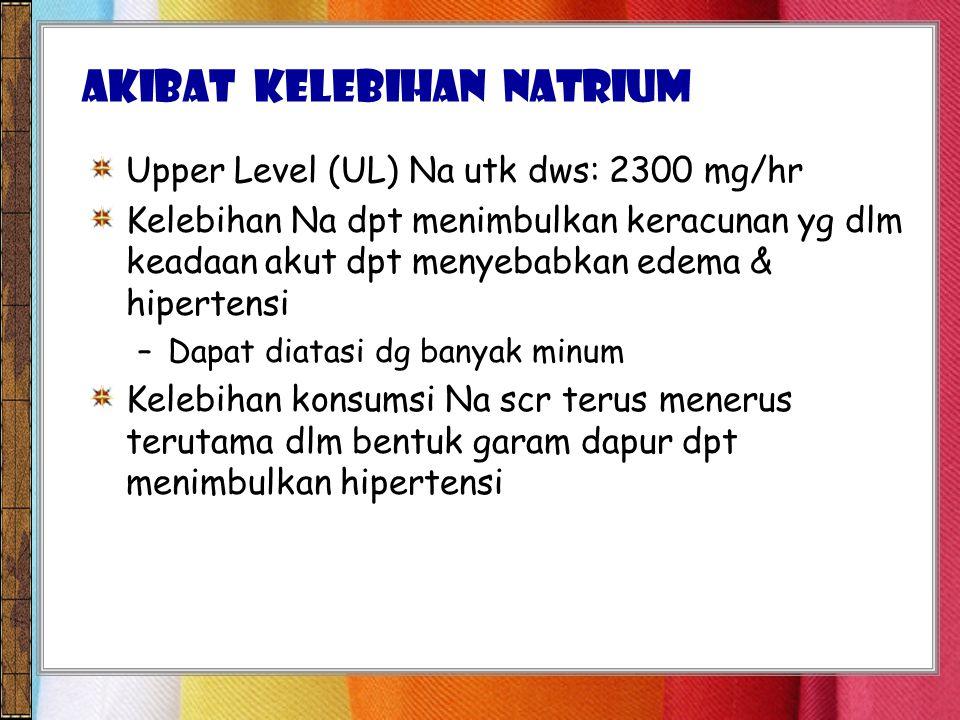 Upper Level (UL) Na utk dws: 2300 mg/hr Kelebihan Na dpt menimbulkan keracunan yg dlm keadaan akut dpt menyebabkan edema & hipertensi –Dapat diatasi dg banyak minum Kelebihan konsumsi Na scr terus menerus terutama dlm bentuk garam dapur dpt menimbulkan hipertensi AKIBAT KELEBIHAN Natrium
