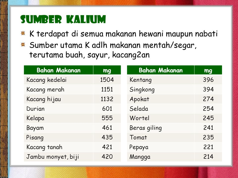 K terdapat di semua makanan hewani maupun nabati Sumber utama K adlh makanan mentah/segar, terutama buah, sayur, kacang2an SUMBER KALIUM Bahan MakananmgBahan Makananmg Kacang kedelai1504Kentang396 Kacang merah1151Singkong394 Kacang hijau1132Apokat274 Durian601Selada254 Kelapa555Wortel245 Bayam461Beras giling241 Pisang435Tomat235 Kacang tanah421Pepaya221 Jambu monyet, biji420Mangga214