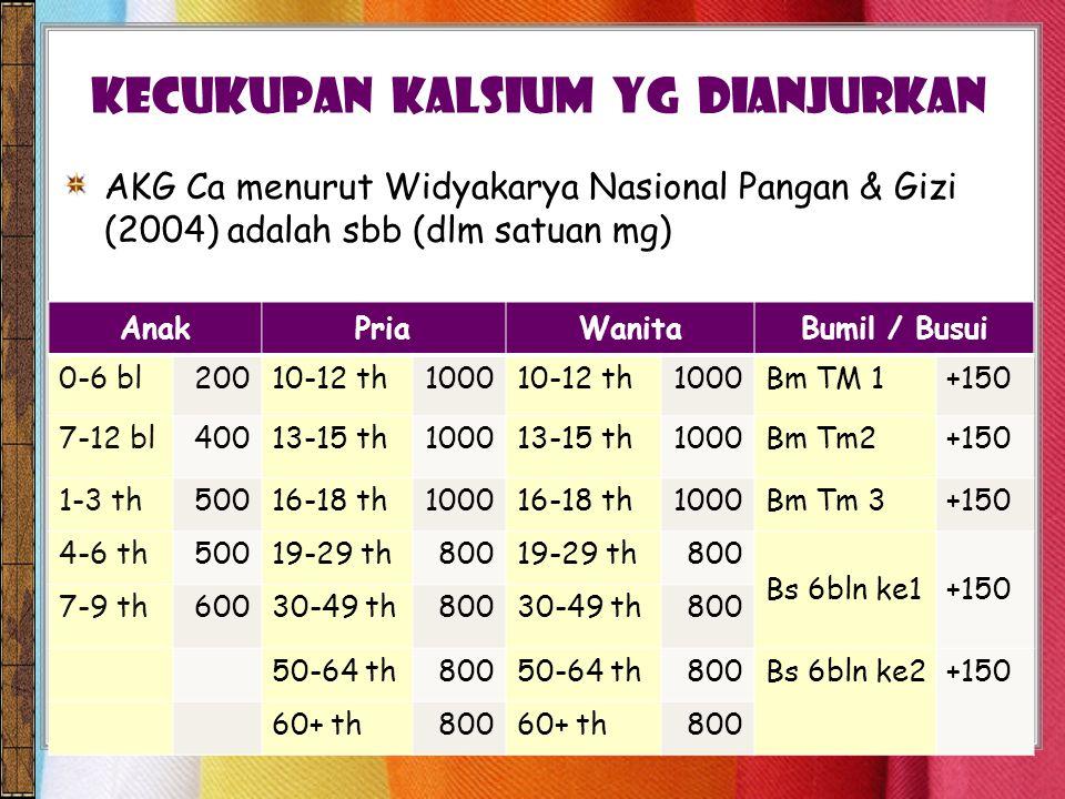 AKG Ca menurut Widyakarya Nasional Pangan & Gizi (2004) adalah sbb (dlm satuan mg) KECUKUPAN KALSIUM Yg dianjurkan AnakPriaWanitaBumil / Busui 0-6 bl20010-12 th100010-12 th1000Bm TM 1+150 7-12 bl40013-15 th100013-15 th1000Bm Tm2+150 1-3 th50016-18 th100016-18 th1000Bm Tm 3+150 4-6 th50019-29 th80019-29 th800 Bs 6bln ke1+150 7-9 th60030-49 th80030-49 th800 50-64 th80050-64 th800Bs 6bln ke2+150 60+ th80060+ th800