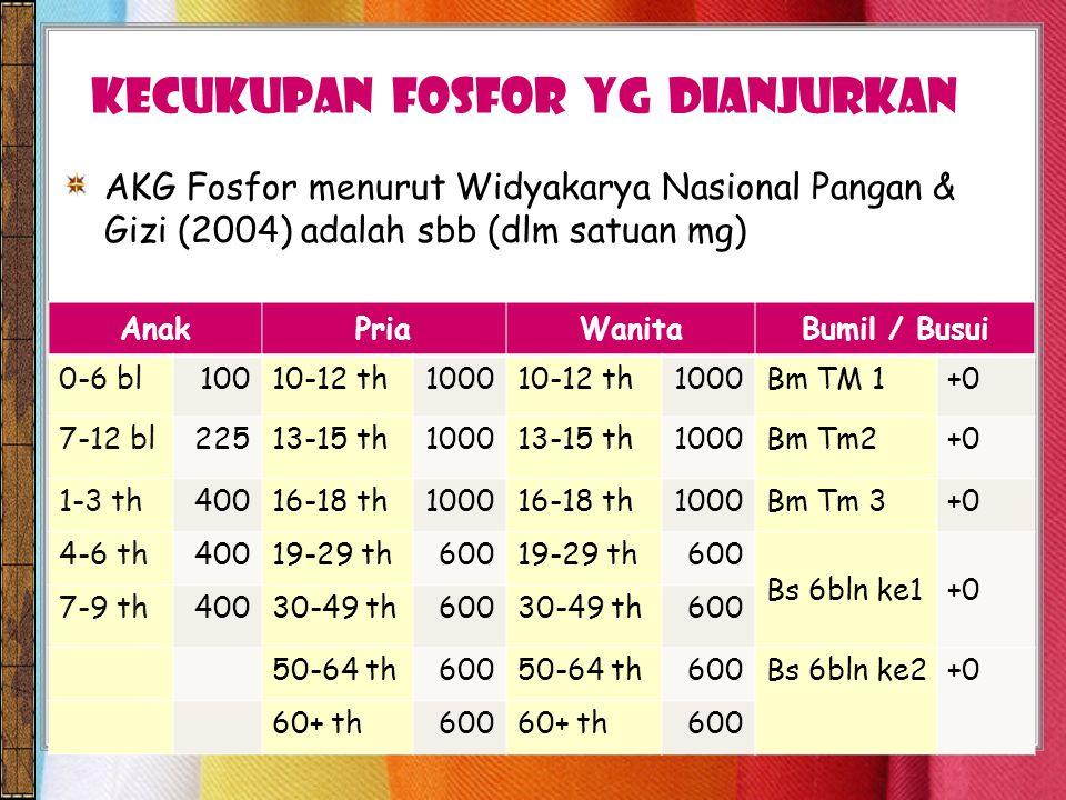 kecukupan FOSFOR yg dianjurkan AKG Fosfor menurut Widyakarya Nasional Pangan & Gizi (2004) adalah sbb (dlm satuan mg) AnakPriaWanitaBumil / Busui 0-6 bl10010-12 th100010-12 th1000Bm TM 1+0 7-12 bl22513-15 th100013-15 th1000Bm Tm2+0 1-3 th40016-18 th100016-18 th1000Bm Tm 3+0 4-6 th40019-29 th60019-29 th600 Bs 6bln ke1+0 7-9 th40030-49 th60030-49 th600 50-64 th60050-64 th600Bs 6bln ke2+0 60+ th60060+ th600