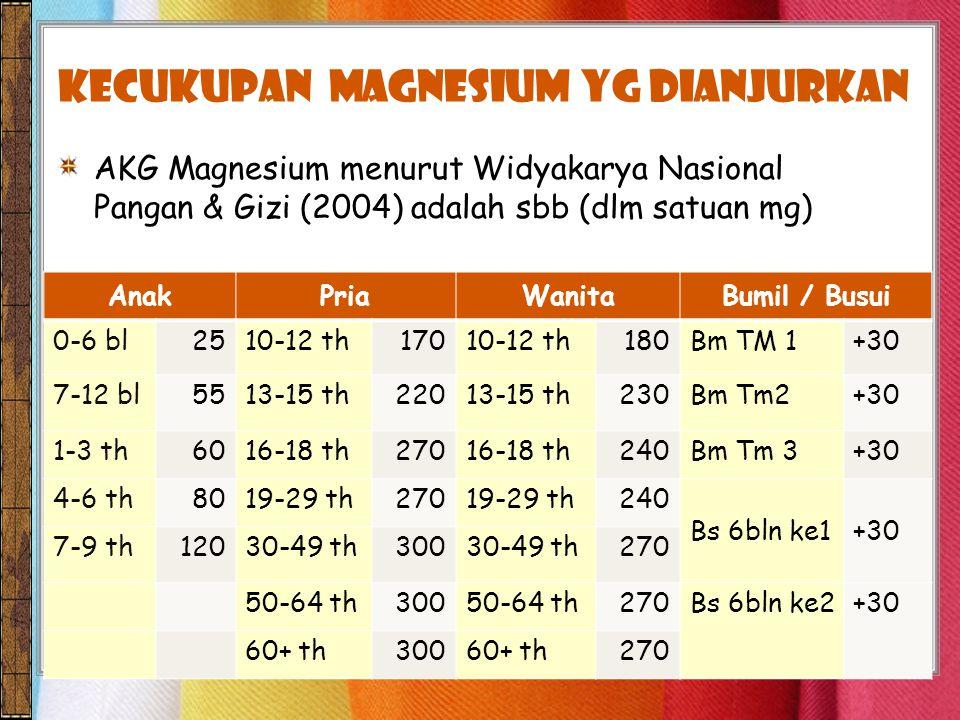 kecukupan Magnesium yg dianjurkan AKG Magnesium menurut Widyakarya Nasional Pangan & Gizi (2004) adalah sbb (dlm satuan mg) AnakPriaWanitaBumil / Busui 0-6 bl2510-12 th17010-12 th180Bm TM 1+30 7-12 bl5513-15 th22013-15 th230Bm Tm2+30 1-3 th6016-18 th27016-18 th240Bm Tm 3+30 4-6 th8019-29 th27019-29 th240 Bs 6bln ke1+30 7-9 th12030-49 th30030-49 th270 50-64 th30050-64 th270Bs 6bln ke2+30 60+ th30060+ th270