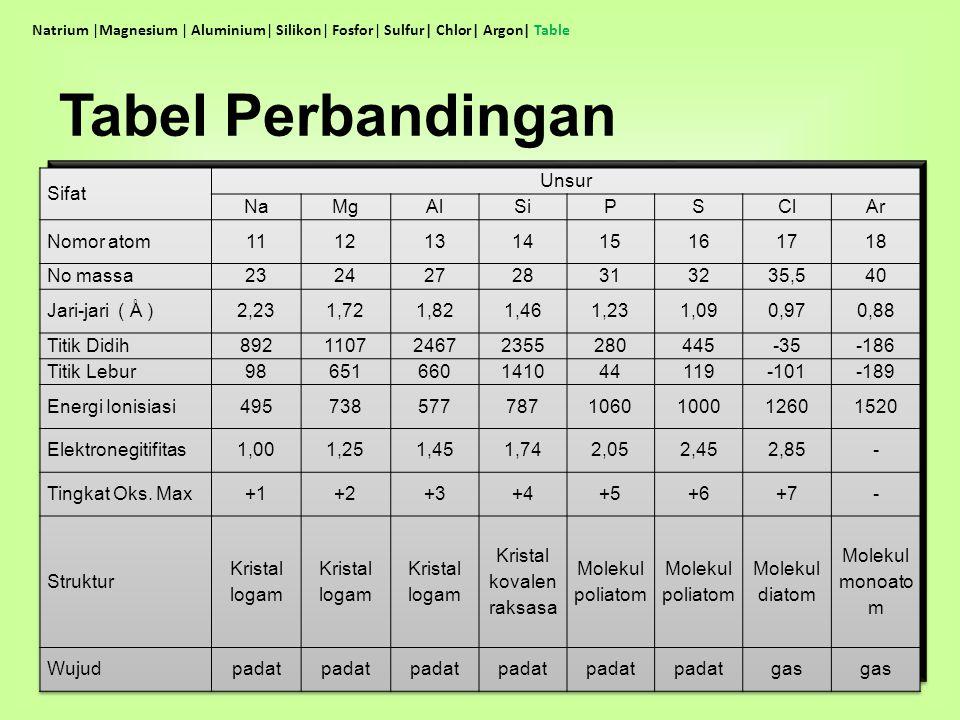 Tabel Perbandingan Natrium |Magnesium | Aluminium| Silikon| Fosfor| Sulfur| Chlor| Argon| Table