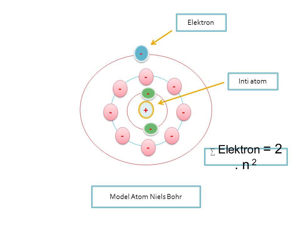 + - - Elektron Inti atom Model Atom Niels Bohr - - - - - - - - - - - - - - - - - - - - ∑ Elektron = 2. n 2