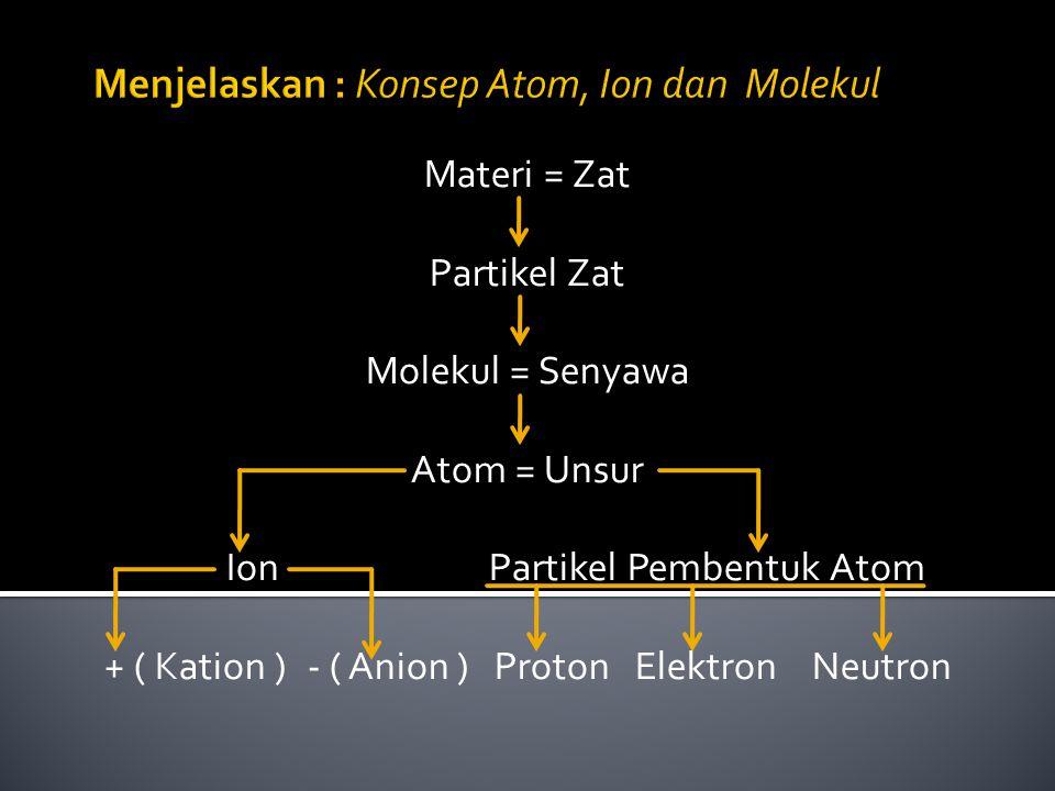 Materi = Zat Partikel Zat Molekul = Senyawa Atom = Unsur Ion Partikel Pembentuk Atom + ( Kation ) - ( Anion ) Proton Elektron Neutron