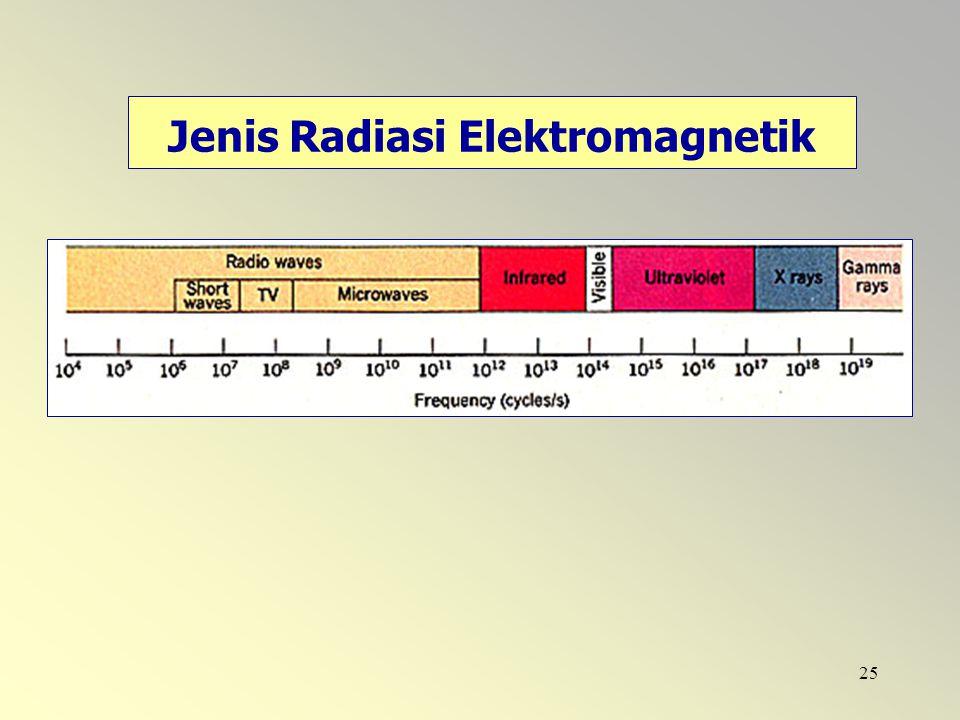 25 Jenis Radiasi Elektromagnetik