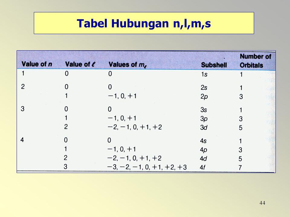 44 Tabel Hubungan n,l,m,s