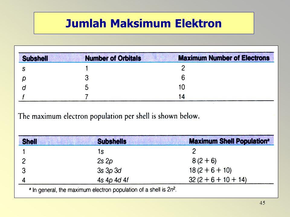 45 Jumlah Maksimum Elektron