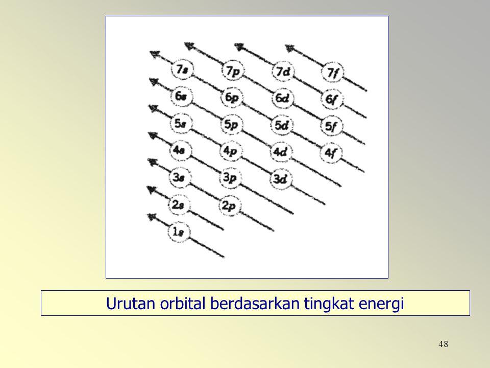 48 Urutan orbital berdasarkan tingkat energi