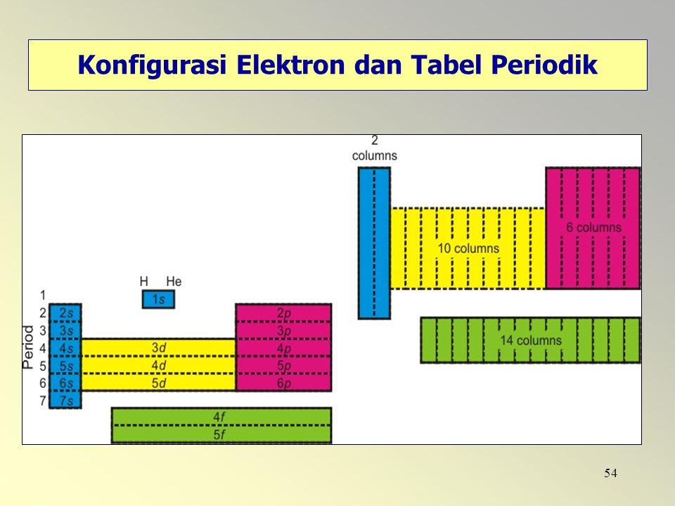 54 Konfigurasi Elektron dan Tabel Periodik