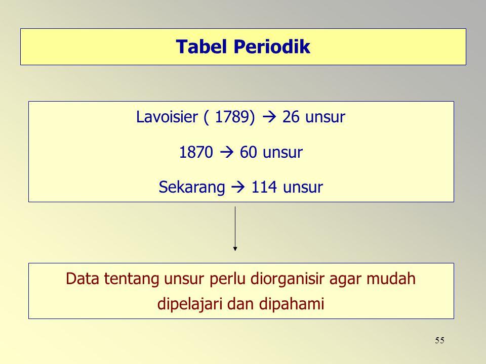 55 Tabel Periodik Lavoisier ( 1789)  26 unsur 1870  60 unsur Sekarang  114 unsur Data tentang unsur perlu diorganisir agar mudah dipelajari dan dip
