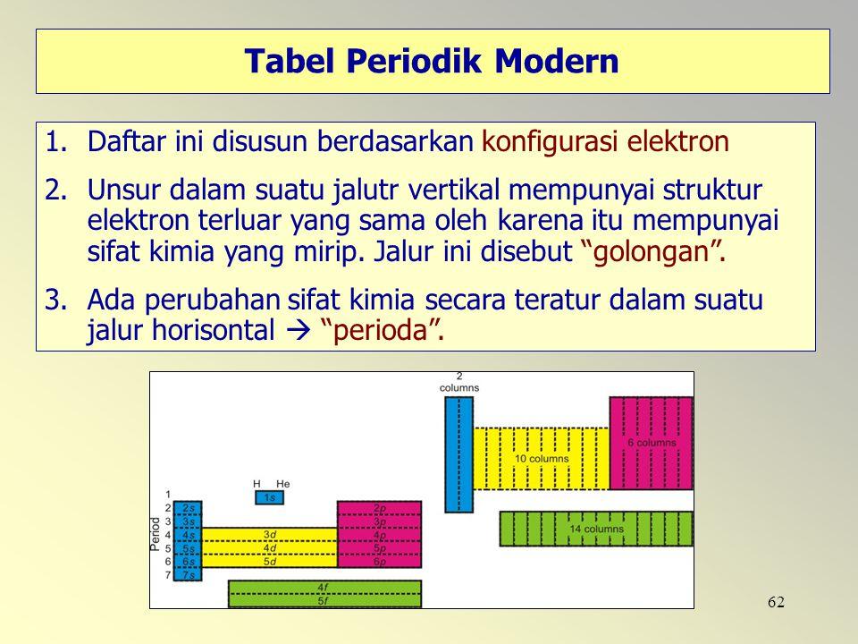 62 Tabel Periodik Modern 1.Daftar ini disusun berdasarkan konfigurasi elektron 2.Unsur dalam suatu jalutr vertikal mempunyai struktur elektron terluar