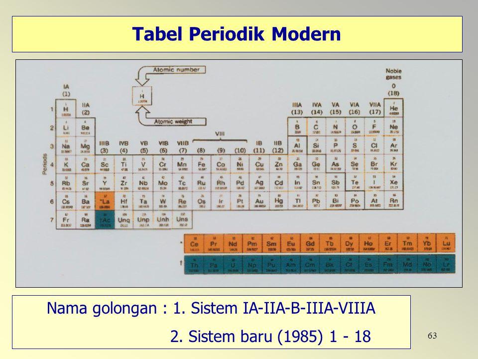 63 Tabel Periodik Modern Nama golongan : 1. Sistem IA-IIA-B-IIIA-VIIIA 2. Sistem baru (1985) 1 - 18