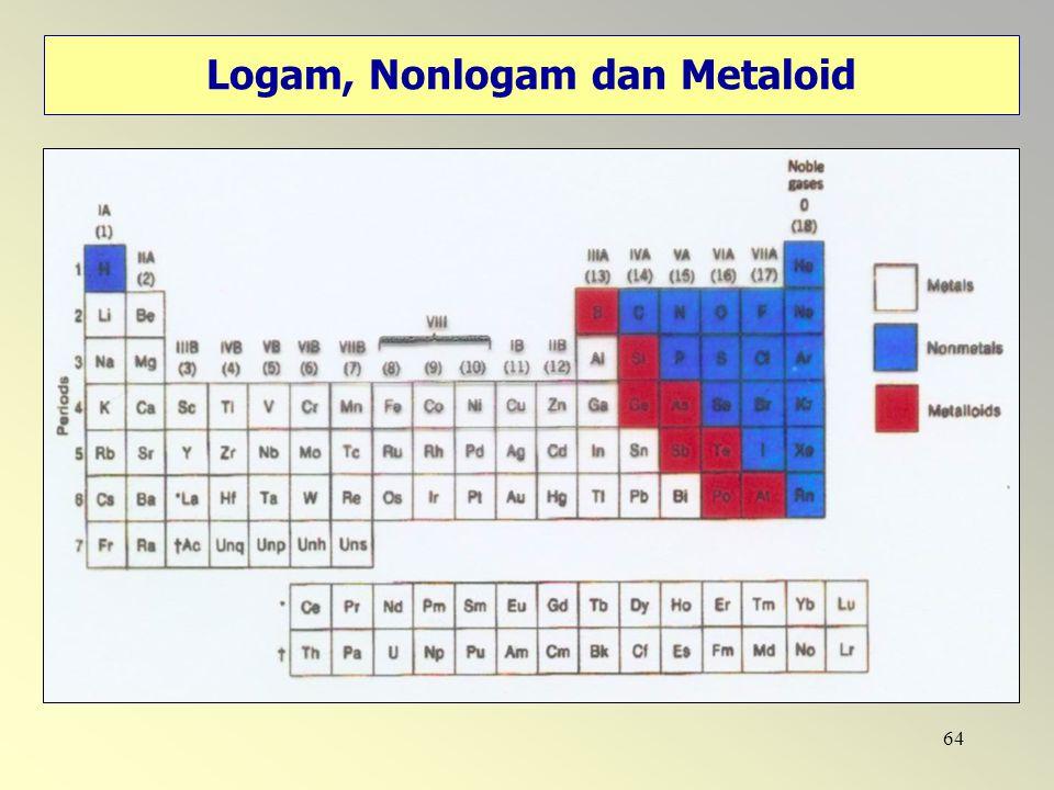 64 Logam, Nonlogam dan Metaloid
