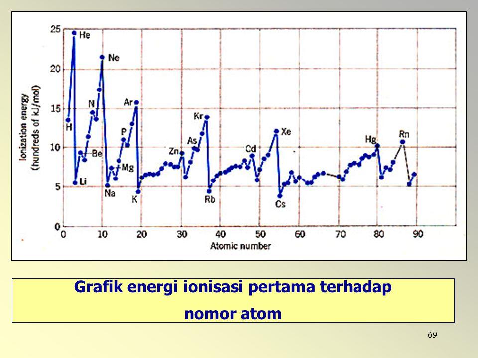 69 Grafik energi ionisasi pertama terhadap nomor atom