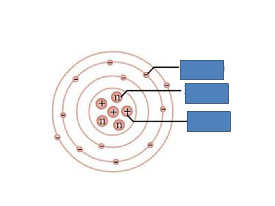 Pertanyaan: Siapakah penemu massa dan muatan dari partikel subatom.