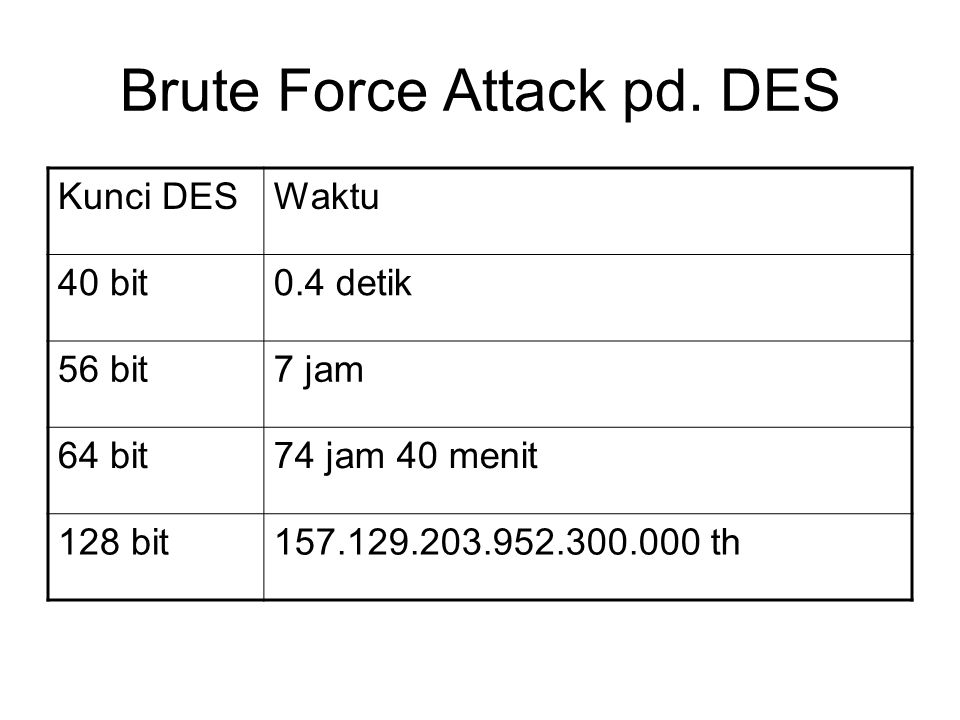 Brute Force Attack pd.
