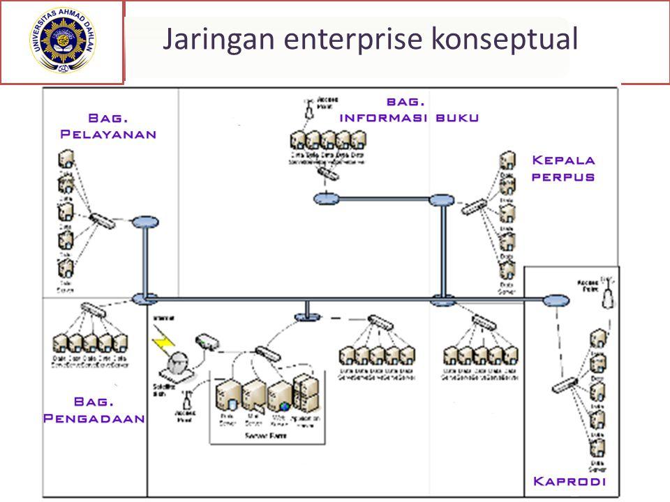 Jaringan enterprise konseptual