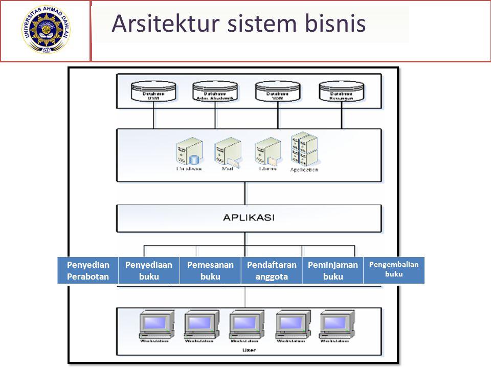 Arsitektur sistem bisnis Penyedian Perabotan Penyediaan buku Pemesanan buku Pendaftaran anggota Peminjaman buku Pengembalian buku