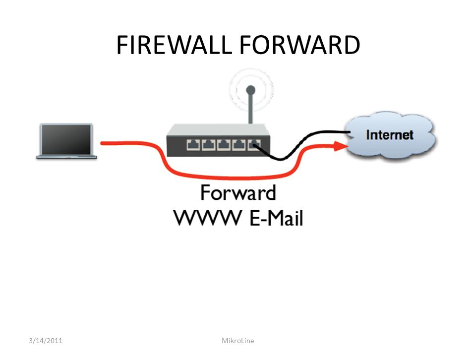 ADDRESS LIST – IP ALLOWED 3/14/2011MikroLine