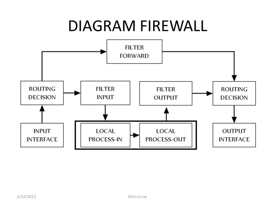 DIAGRAM FIREWALL 3/14/2011MikroLine