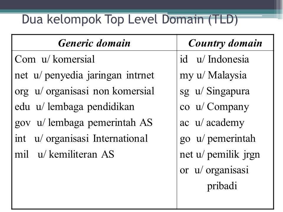 Dua kelompok Top Level Domain (TLD) Generic domain Country domain Com u/ komersial net u/ penyedia jaringan intrnet org u/ organisasi non komersial ed