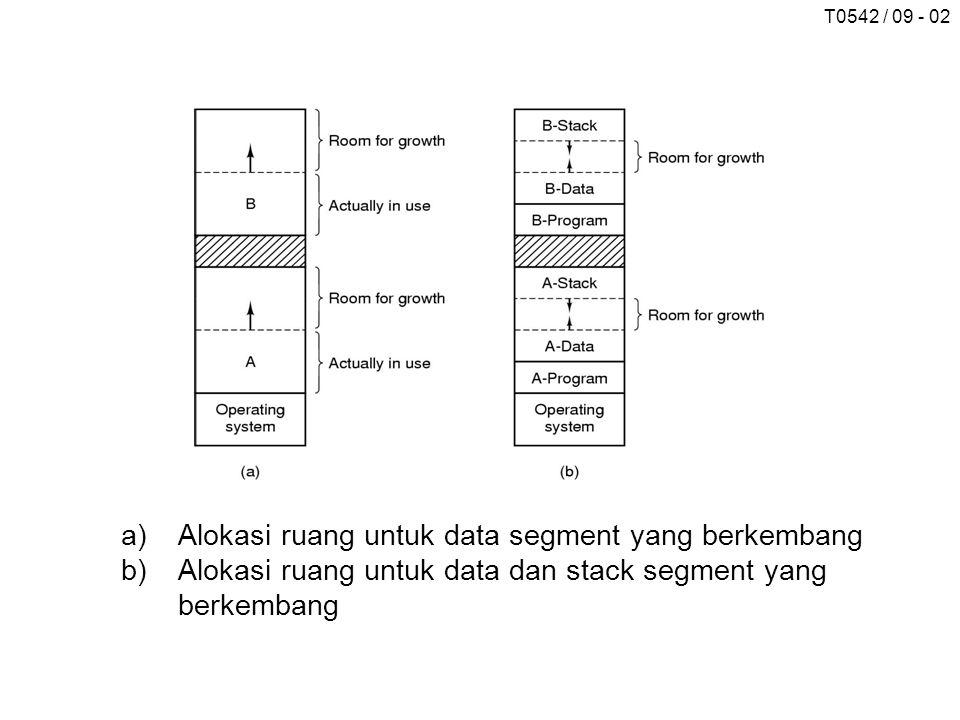 T0542 / 09 - 02 a)Alokasi ruang untuk data segment yang berkembang b)Alokasi ruang untuk data dan stack segment yang berkembang