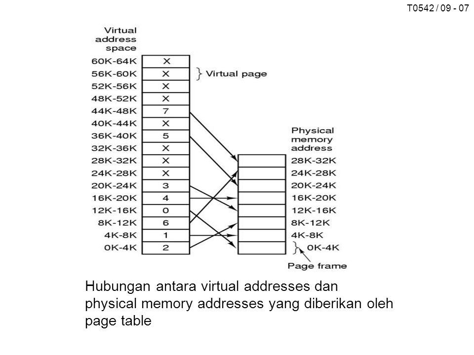 T0542 / 09 - 07 Hubungan antara virtual addresses dan physical memory addresses yang diberikan oleh page table