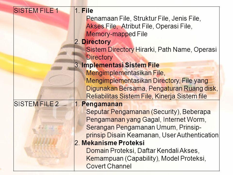 SISTEM FILE 1 1. File Penamaan File, Struktur File, Jenis File, Akses File, Atribut File, Operasi File, Memory-mapped File 2. Directory Sistem Directo
