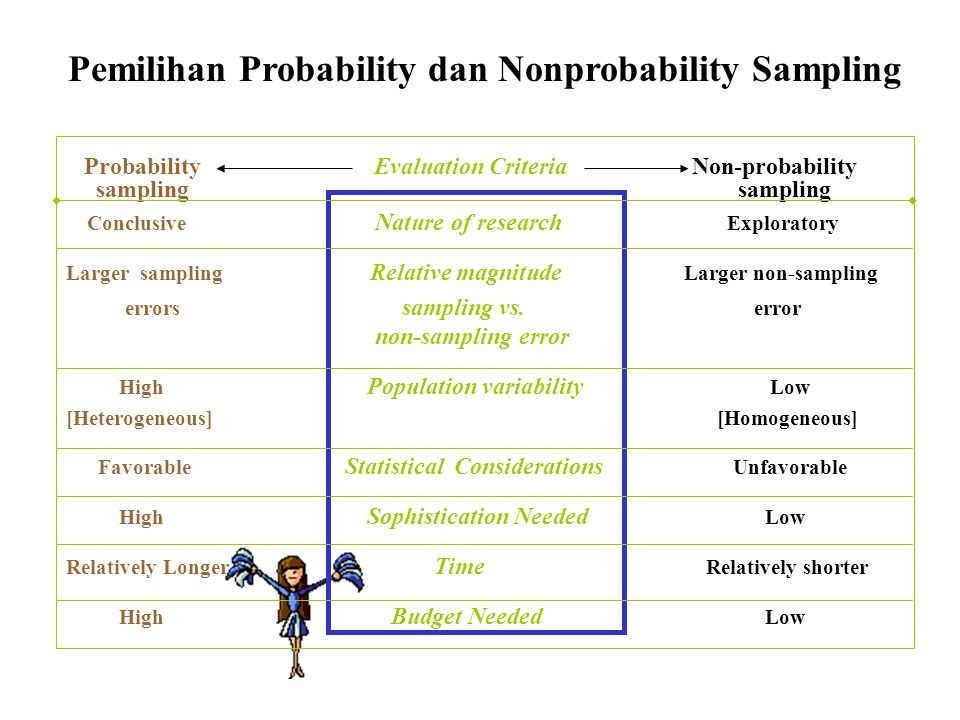 Probability Evaluation Criteria Non-probability samplingsampling Conclusive Nature of research Exploratory Larger sampling Relative magnitude Larger n