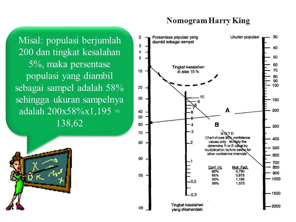 Nomogram Harry King Misal: populasi berjumlah 200 dan tingkat kesalahan 5%, maka persentase populasi yang diambil sebagai sampel adalah 58% sehingga ukuran sampelnya adalah 200x58%x1,195 = 138,62