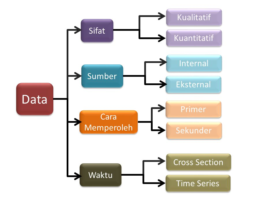 Data Sifat Sumber Cara Memperoleh Waktu Kualitatif Kuantitatif Internal Eksternal Primer Sekunder Cross Section Time Series